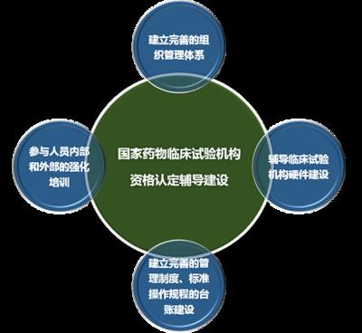医院临床试验机构基地GCP资质认证服务